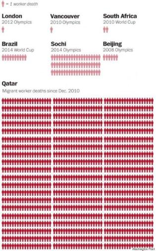 o-QATAR-SDEATH-TOLL-5701